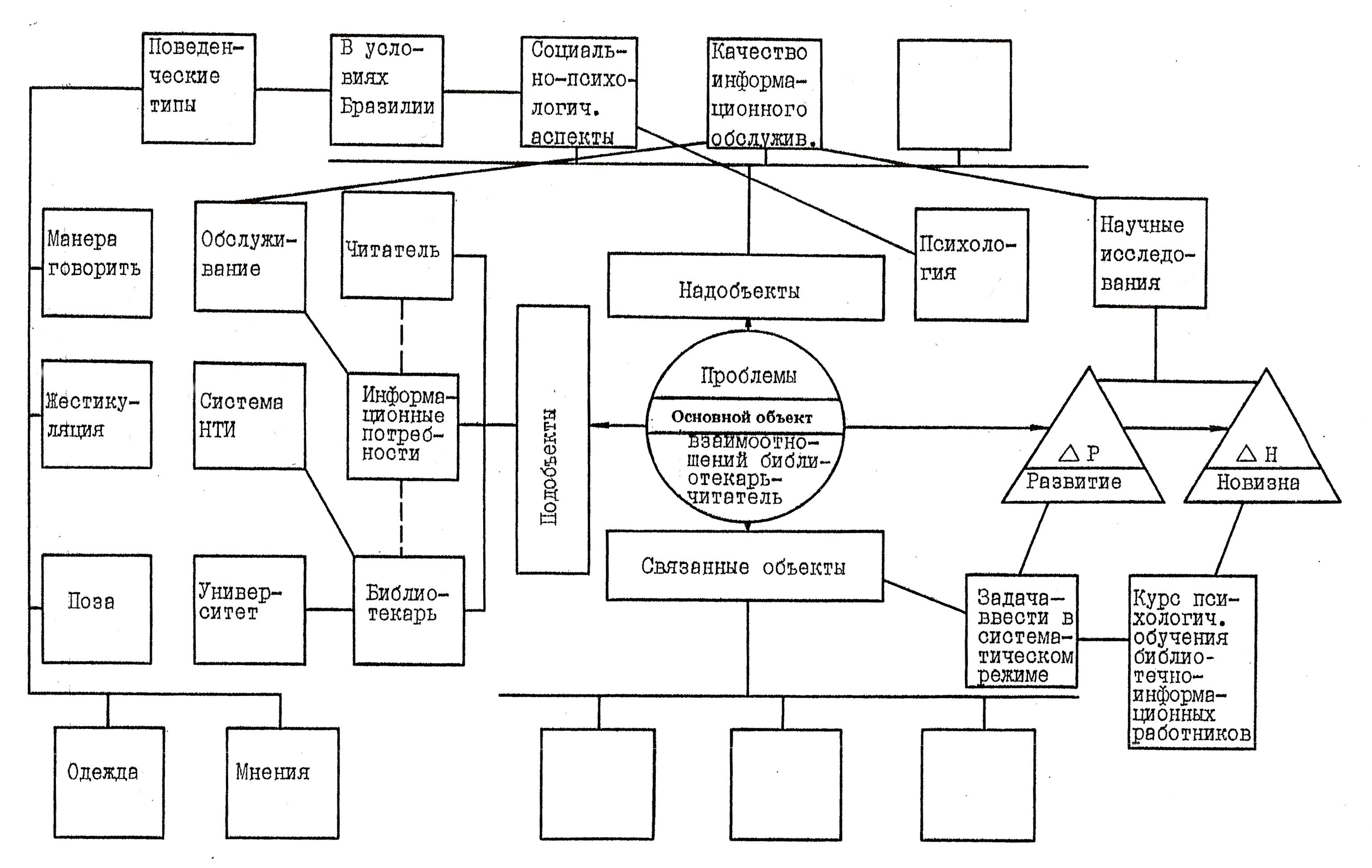 Глава Анализ документов Структура ОДС Реферата 2