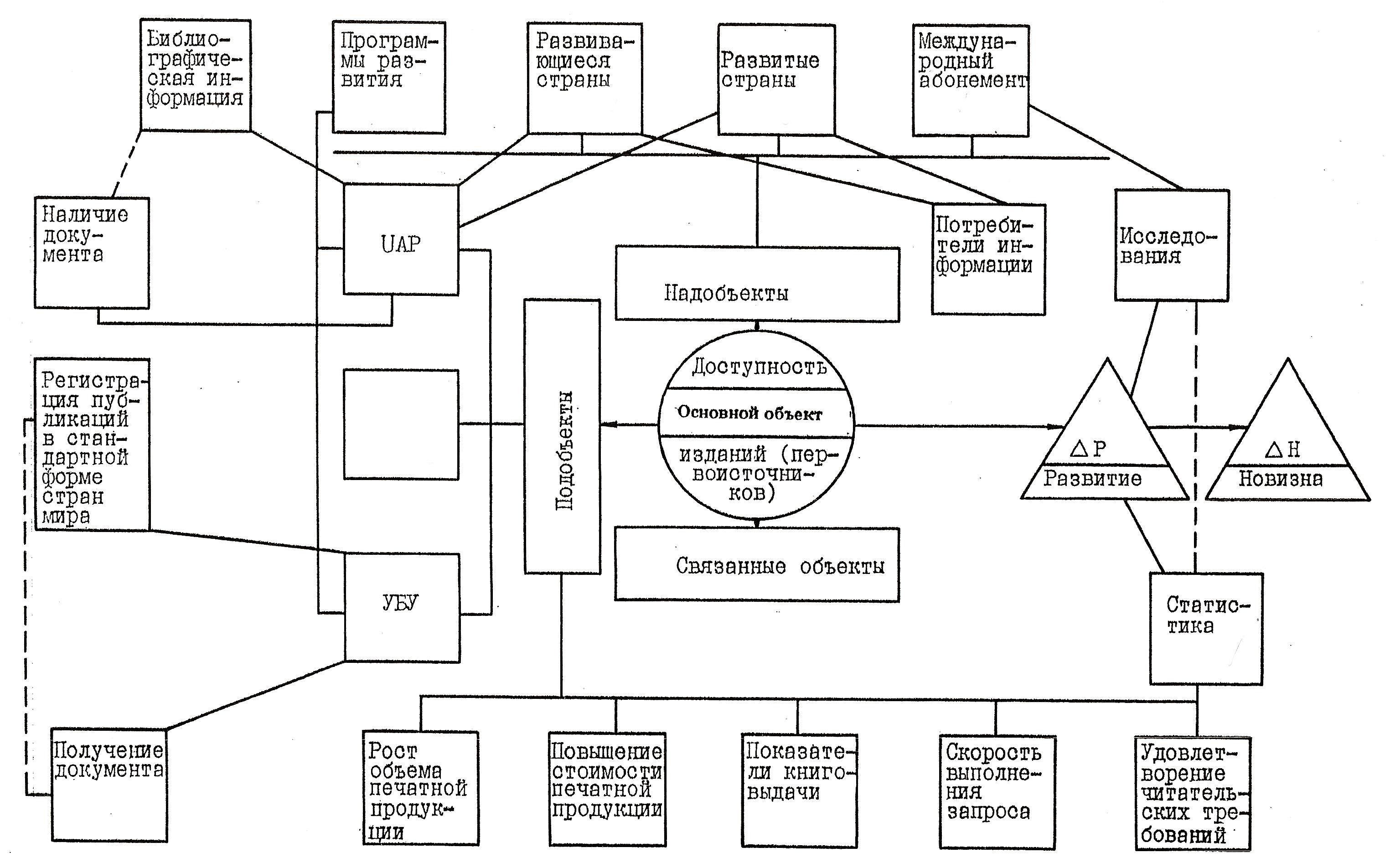 Глава Анализ документов Рис 2 6 Структура ОДС Реферата 3